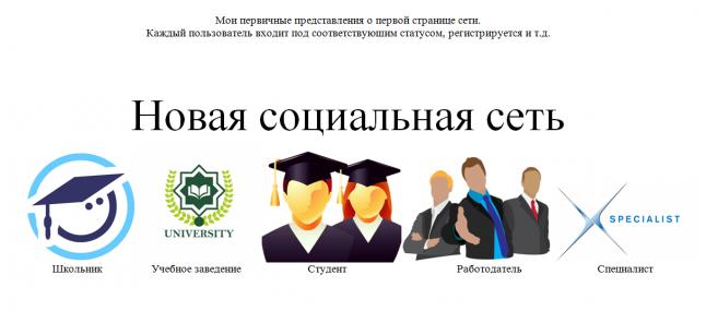 Фото - Разработка и внедрение web-портала.