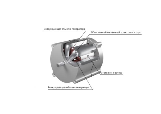Фото - Индукторный генератор с внешним пассивным ротором