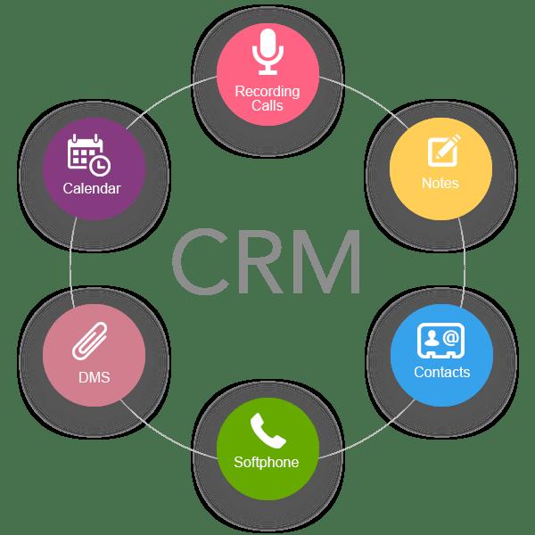 Фото - Разработка и запуск crm системы для интернет магазинов