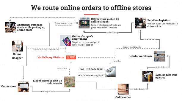 Photo 1 - Platform for pick-up of internet orders in retail